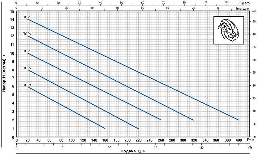 top_graf